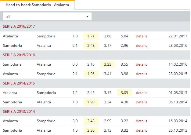 Sampdoria vs Atalanta  Head to Head