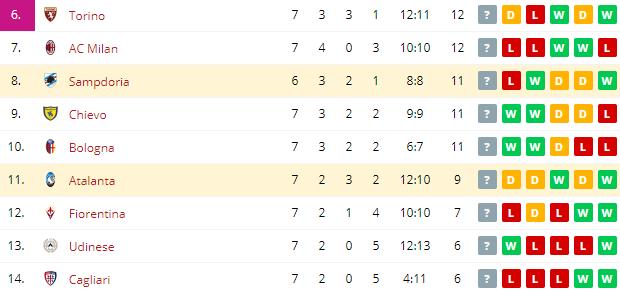 Sampdoria vs Atalanta  Standings
