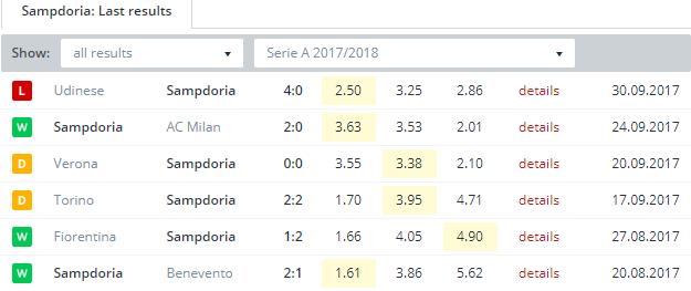 Sampdoria Last Results