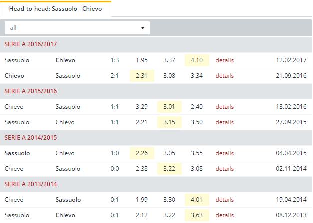 Sassuolo vs Chievo  Head to Head