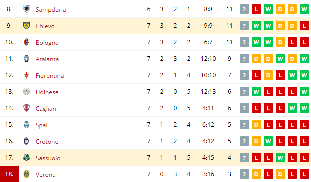 Sassuolo vs Chievo   Standings