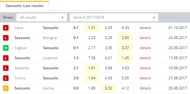 Sassuolo  Last Results