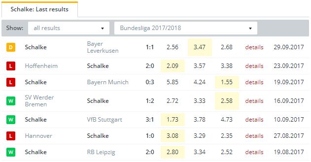 Schalke  Last Results