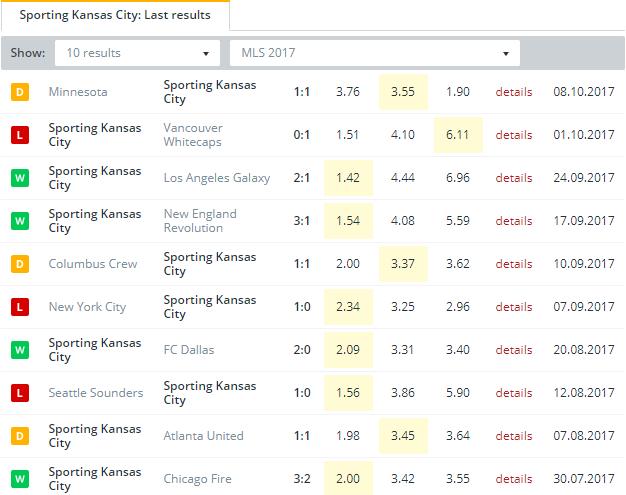 Sporting Kansas City   Last Results