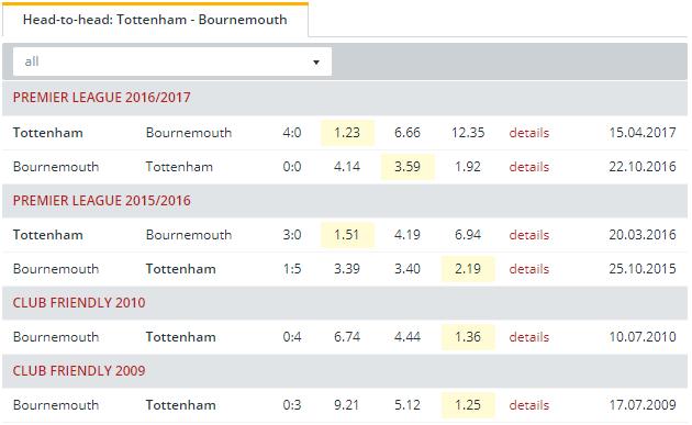 Tottenham vs Bournemouth Head to Head