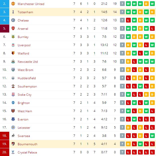 Tottenham vs Bournemouth Standings