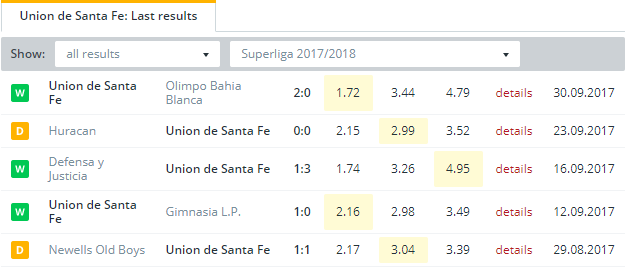 Union de Santa Fe  Last Results