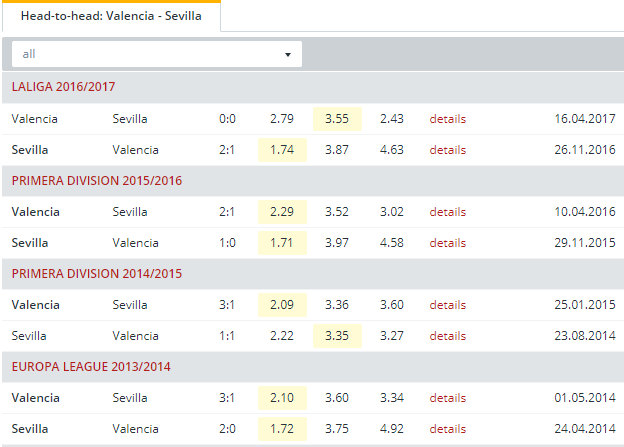 Valencia vs Sevilla Head to Head