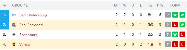 Vardar vs Real Sociedad  Standings