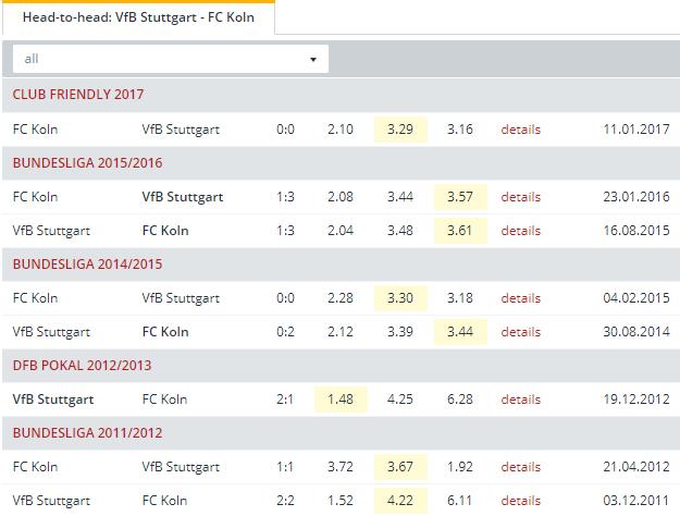 VfB Stuttgart vs FC Koln    Head to Head