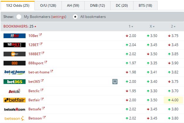 VfB Stuttgart vs FC Koln   Odds Comparison