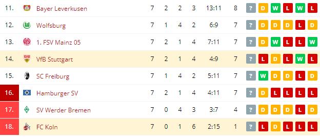 VfB Stuttgart vs FC Koln  Standings