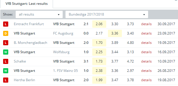 VfB Stuttgart  Last Results