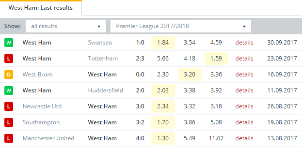 West Ham Last Results