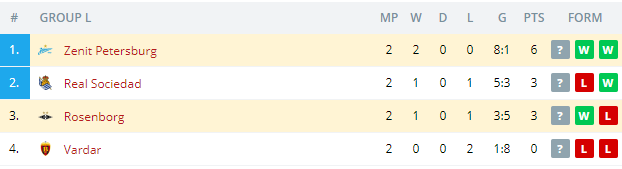 Zenit Petersburg vs Rosenborg   Standings