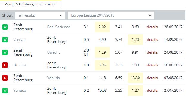 Zenit Petersburg    Last Results