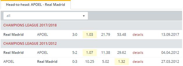 APOEL vs Real Madrid  Head to Head