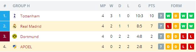 APOEL vs Real Madrid  Standings