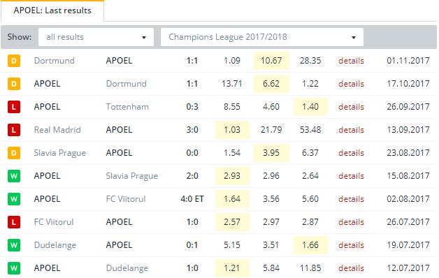 APOEL  Last Results