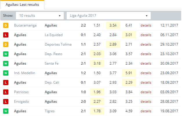 Aguilas  Last Results