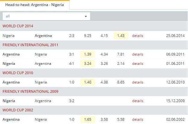 Argentina vs Nigeria  Head to Head