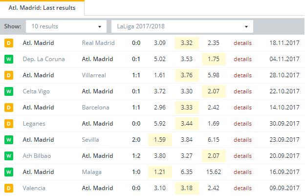 Atl. Madrid  Last Results