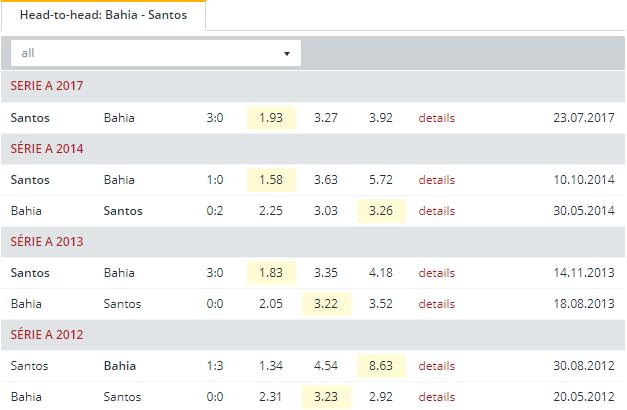 Bahia vs Santos  Head to Head