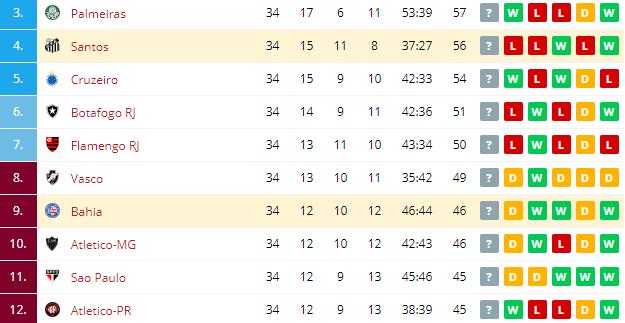 Bahia vs Santos  Standings