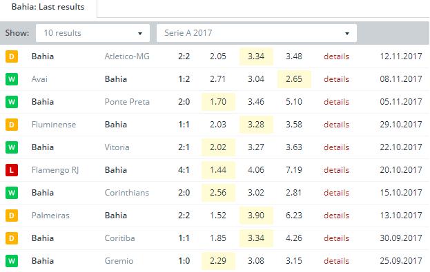 Bahia  Last Results