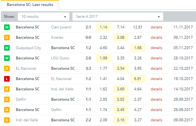 Barcelona SC   Last Results