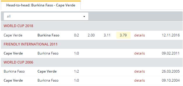 Burkina Faso  vs Cape Verde  Head to Head