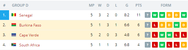 Burkina Faso  vs Cape Verde Standings