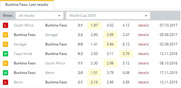 Burkina Faso   Last Results