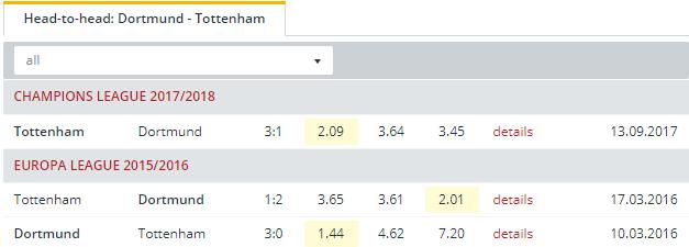 Dortmund vs Tottenham   Head to Head