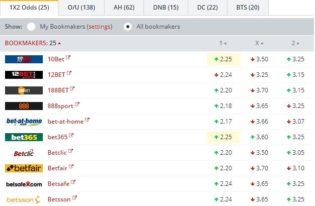 Dortmund vs Tottenham Odds Comparison
