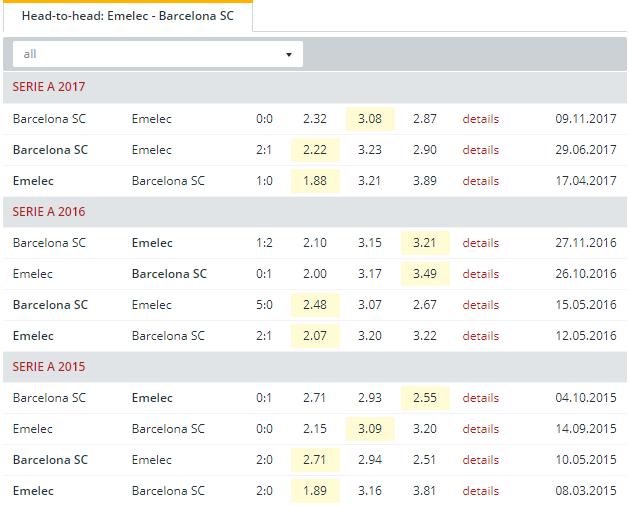 Emelec vs Barcelona SC   Head to Head