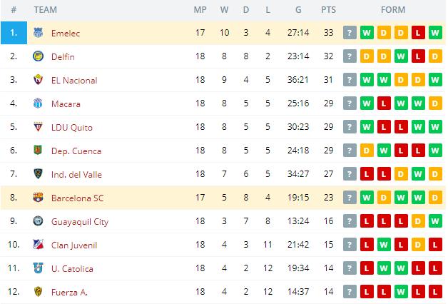 Emelec vs Barcelona SC   Standings
