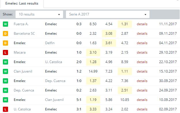 Emelec    Last Results