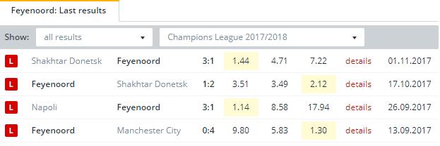 Feyenoord  Last Results