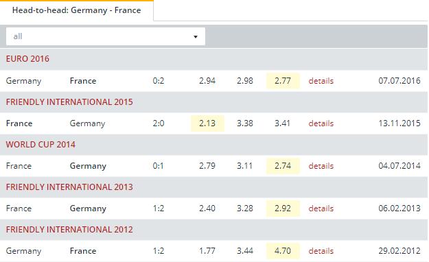 Germany vs  France    Head to Head