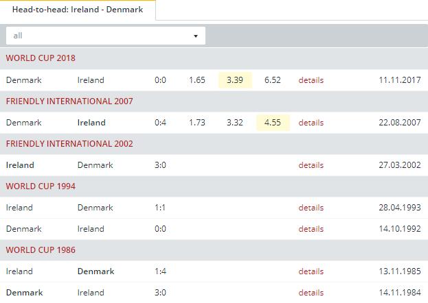 Ireland vs Denmark  Head to Head