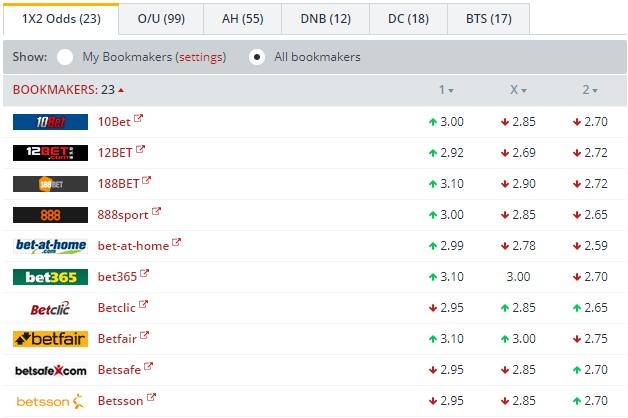 Ireland vs Denmark  Odds Comparison