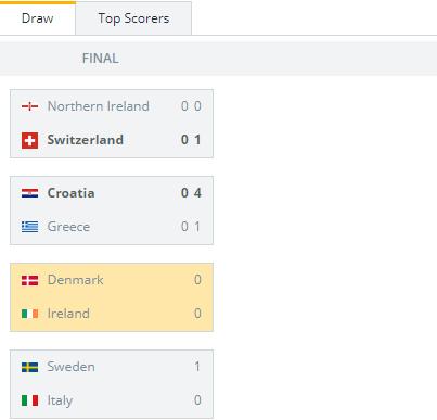 Ireland vs Denmark Standings