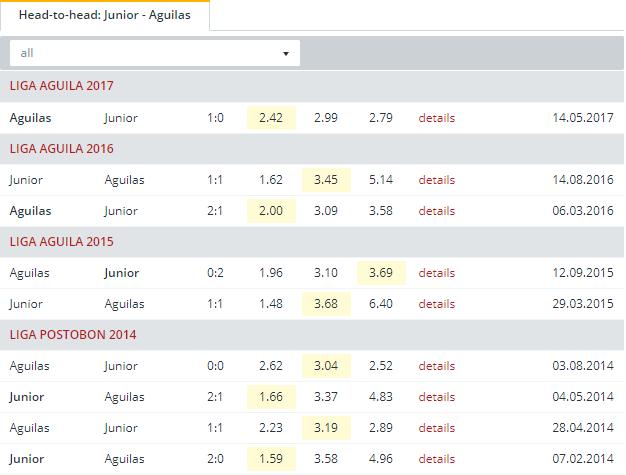Junior vs Aguilas  Head to Head