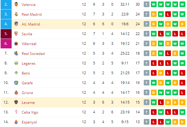 Levante vs Atl. Madrid  Standings