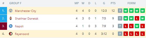 Manchester City vs Feyenoord Standings