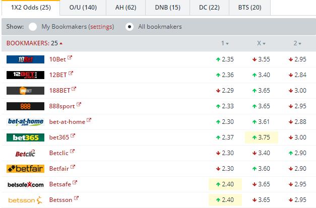 Monaco vs RB Leipzig Odds Comparison