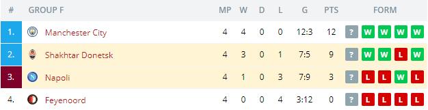 Napoli vs Shakhtar Donetsk Standings