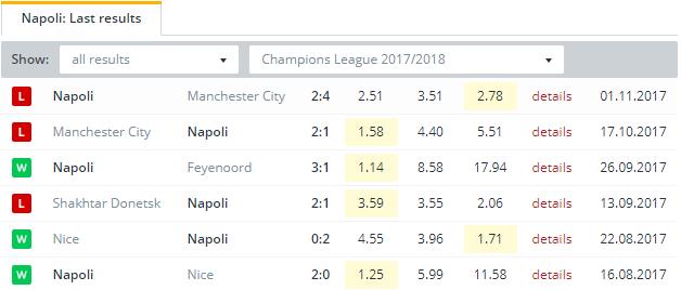 Napoli  Last Results