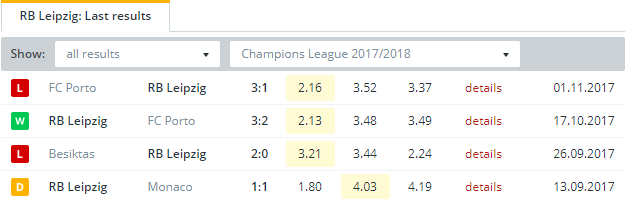 RB Leipzig   Last Results